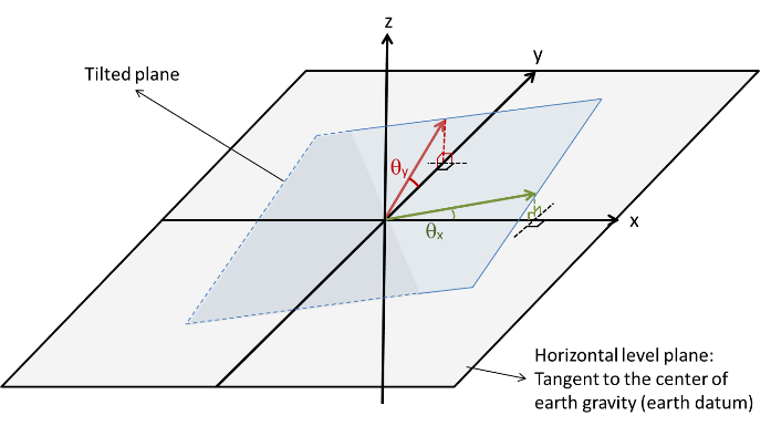 Figure 2: Dual Axis Tilt Angles of Two-Dimensional Plane